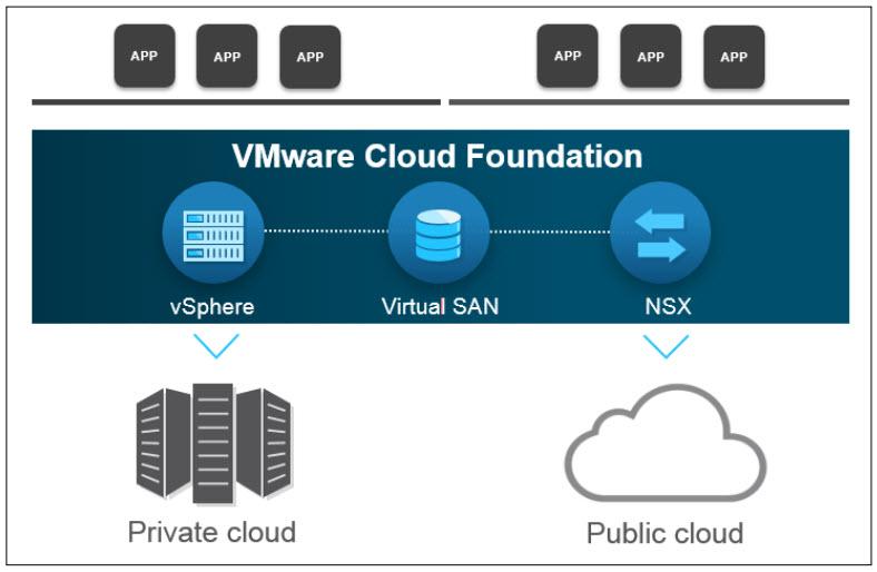 CloudFoundation