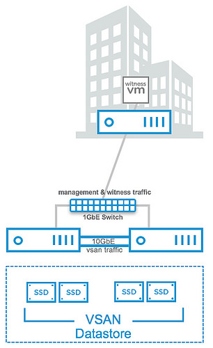 vsphere | The Virtual Unknown | Page 2