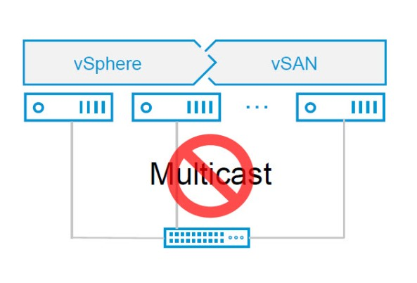 vSAN Multicast
